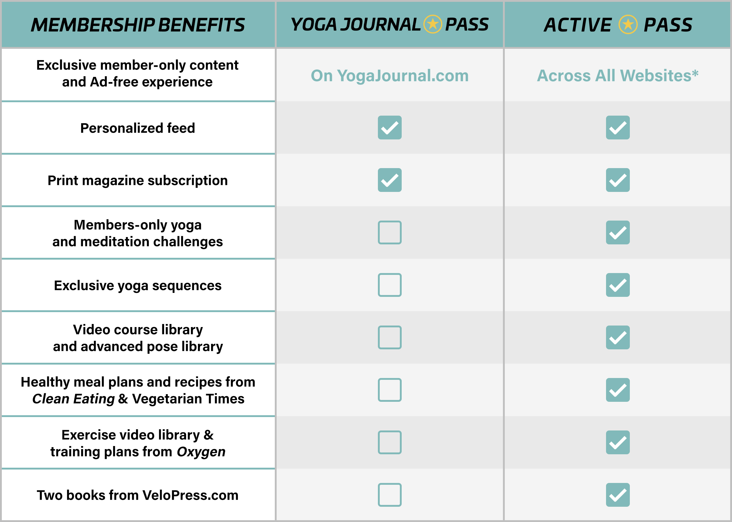 Yoga Journal Pass | Active Pass Member Benefits